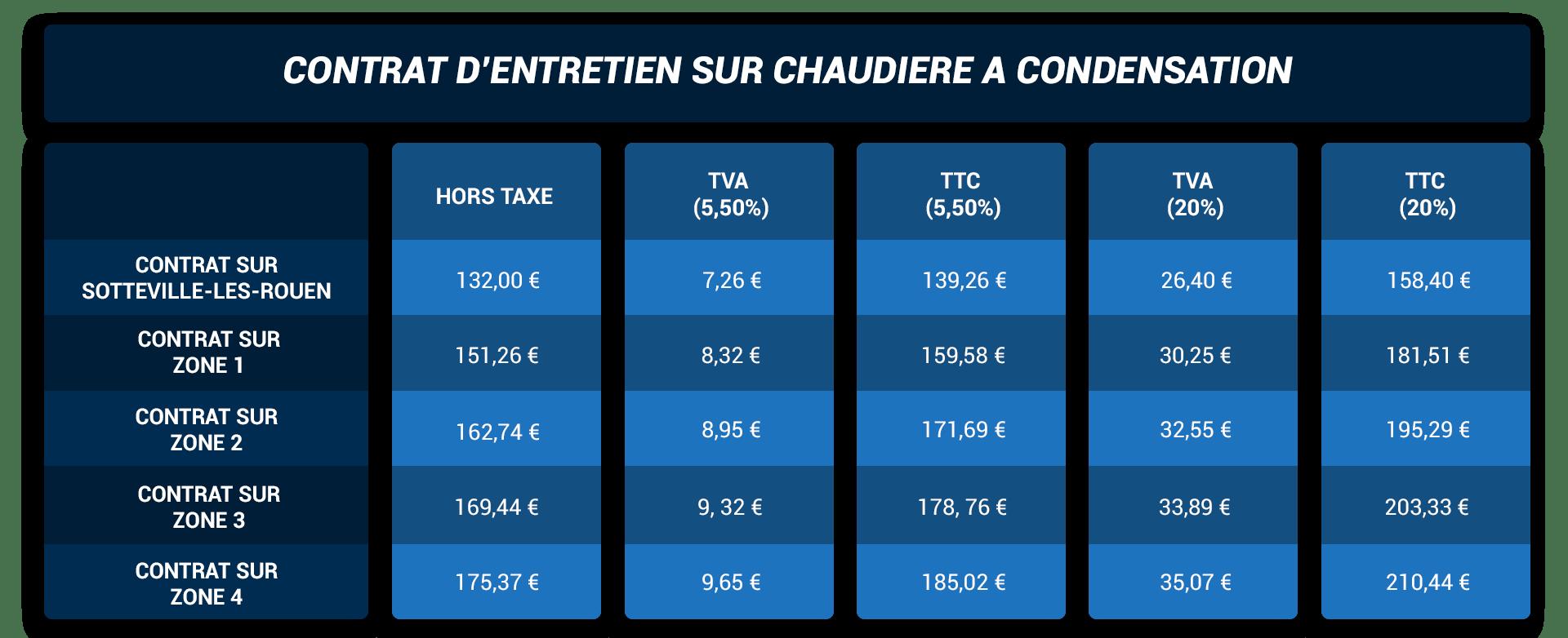 https://www.depannage-mallet.fr/wp-content/uploads/2020/09/contrat-dentretien-pour-chaudiere-a-condensation.png