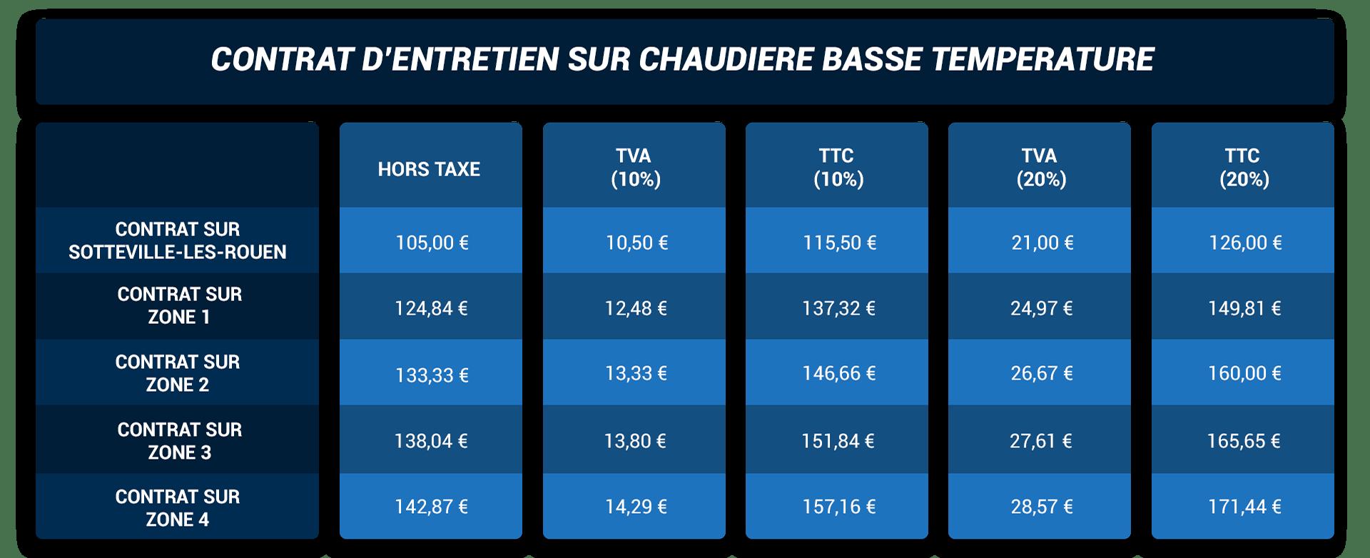 https://www.depannage-mallet.fr/wp-content/uploads/2020/09/contrat-dentretien-pour-chaudiere-basse-temperature.png