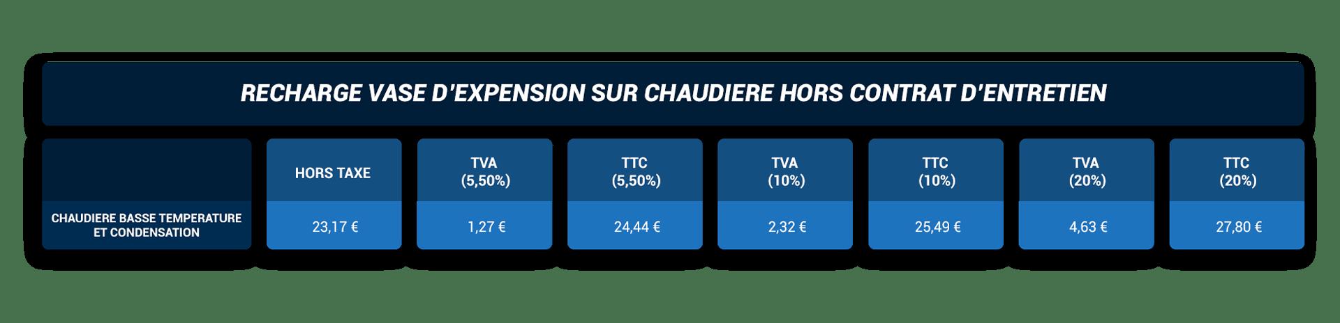 https://www.depannage-mallet.fr/wp-content/uploads/2020/09/recharge-vase-dexpension-sur-chaudiere-hors-contrat-dentretien.png